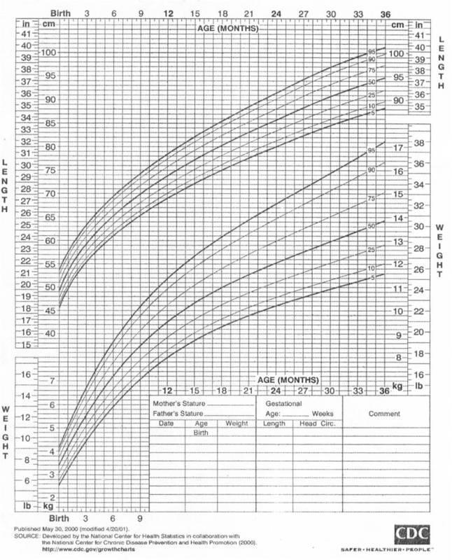 Gambar 1 . Grafik Berat dan Tinggi Badan Anak Laki-laki 0-36 bulan