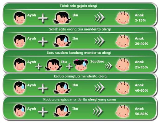 Bagaimana Alergi Diturunkan